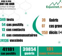 pandémie du coronavirus-covid-19 au sénégal : 41 cas communautaires et 00 décès enregistrés ce jeudi 10 juin 2021
