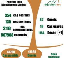 pandémie du coronavirus-covid-19 au Sénégal : 218 cas communautaires et 01 décès enregistrés ce jeudi 08 juillet 2021
