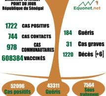 pandémie du coronavirus-covid-19 au Sénégal : 978 cas communautaires et 06 décès enregistrés ce dimanche 18 juillet 2021