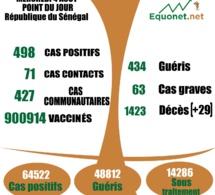 pandémie du coronavirus-covid-19 au Sénégal : 427 cas communautaires et 29 décès enregistrés ce mercredi 4 aout 2021