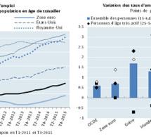 Zone Ocde : hausse du taux d'emploi